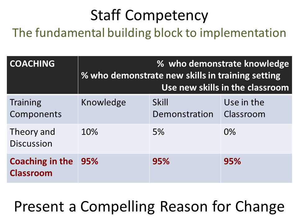 Staff Competency The fundamental building block to implementation COACHING% who demonstrate knowledge % who demonstrate new skills in training setting Use new skills in the classroom Training Components KnowledgeSkill Demonstration Use in the Classroom Theory and Discussion 10%5%0% Coaching in the Classroom 95% Present a Compelling Reason for Change