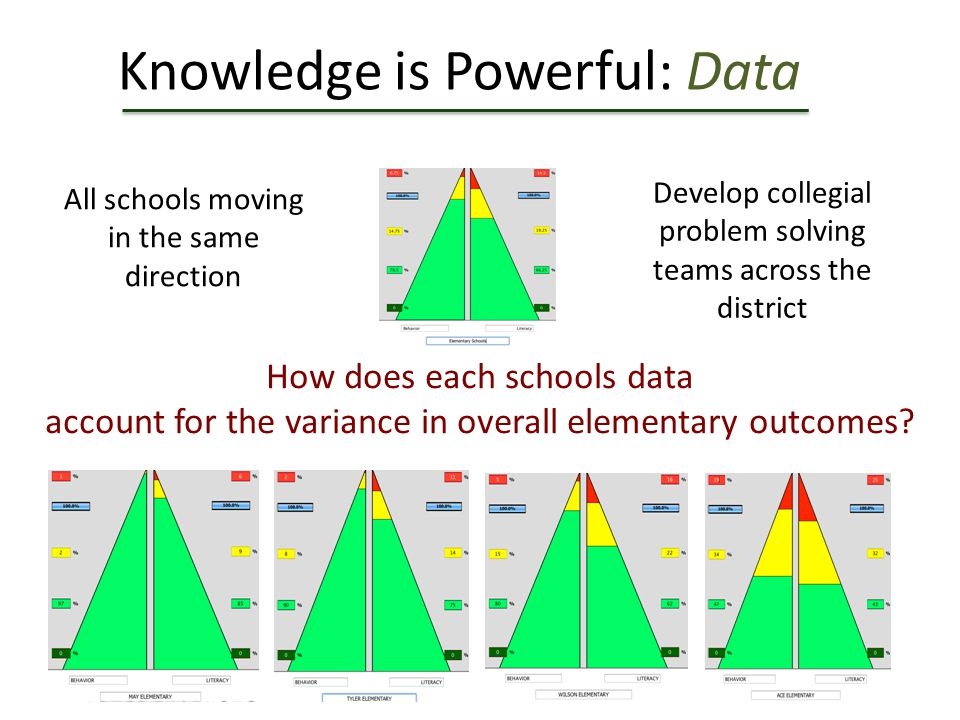 Knowledge is Powerful: Data All schools moving in the same direction Develop collegial problem solving teams across the district How does each schools data account for the variance in overall elementary outcomes?