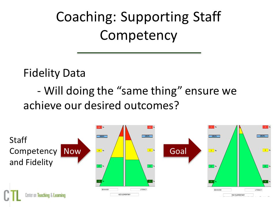 Coaching: Supporting Staff Competency Fidelity Data - Will doing the same thing ensure we achieve our desired outcomes.