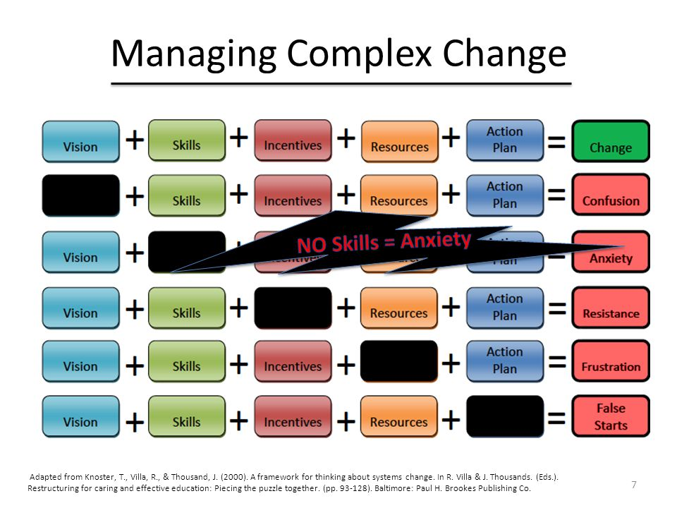 Managing Complex Change 7 Adapted from Knoster, T., Villa, R., & Thousand, J. (2000). A framework for thinking about systems change. In R. Villa & J.