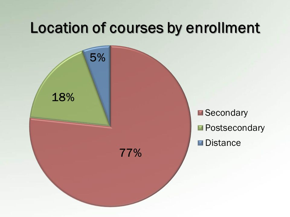 Location of courses by enrollment