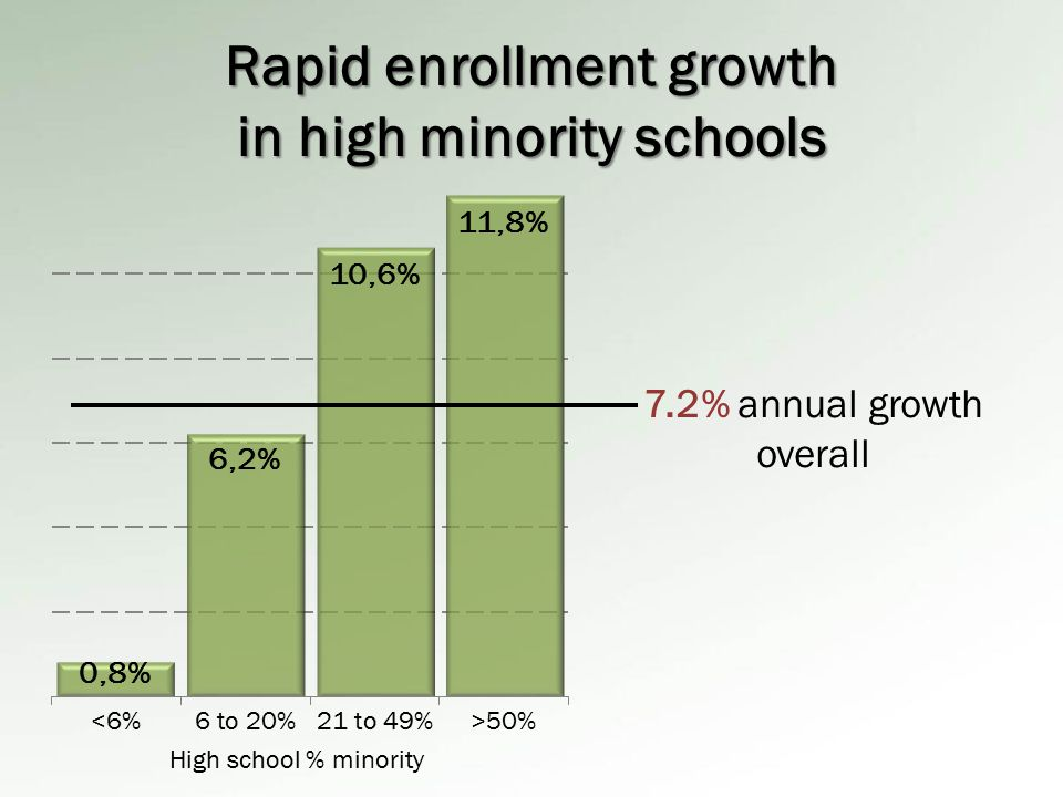 Rapid enrollment growth in urban and rural schools 7.2% annual growth overall