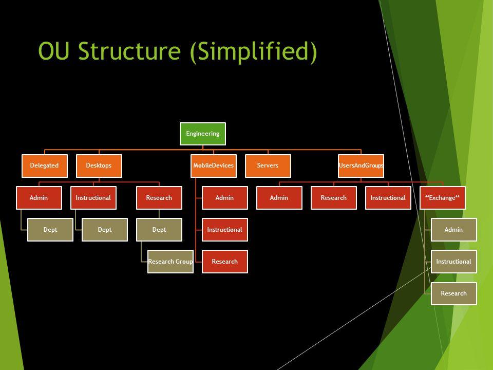 Engineering DelegatedDesktops Admin Dept Instructional Dept Research Dept Research Group MobileDevices Admin Instructional Research ServersUsersAndGroups AdminResearchInstructional**Exchange** Admin Instructional Research OU Structure (Simplified)