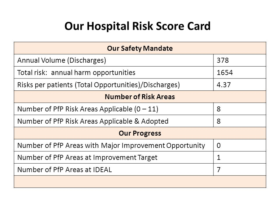 Our Hospital Risk Score Card Our Safety Mandate Annual Volume (Discharges)378 Total risk: annual harm opportunities1654 Risks per patients (Total Oppo