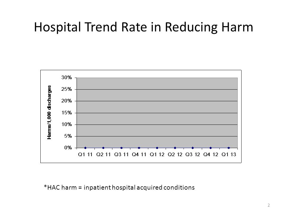 Improving Harm Rates (per discharge) HACs Baseline Rate [2010] Target Rate Current Rate [2012] Improvement Status (scale) ADE 0% IDEAL CAUTI 0% IDEAL CLABSI 0% IDEAL Falls 0% IDEAL Ob AE 0% N/A Pr Ulcer 0% IDEAL SSI 0% IDEAL VAP 0% N/A VTE 0% IDEAL EED 0% N/A Total 0% IDEAL Readmit 15.15%15.24% 14.47% Target