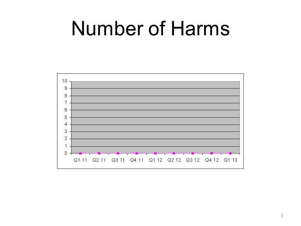 Number of Harms 3