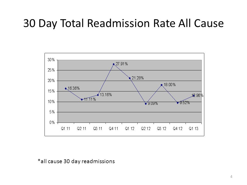 30 Day Total Readmission Rate All Cause 4 *all cause 30 day readmissions