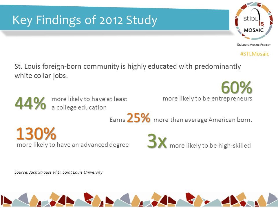 #STLMosaic Key Findings of 2012 Study St.