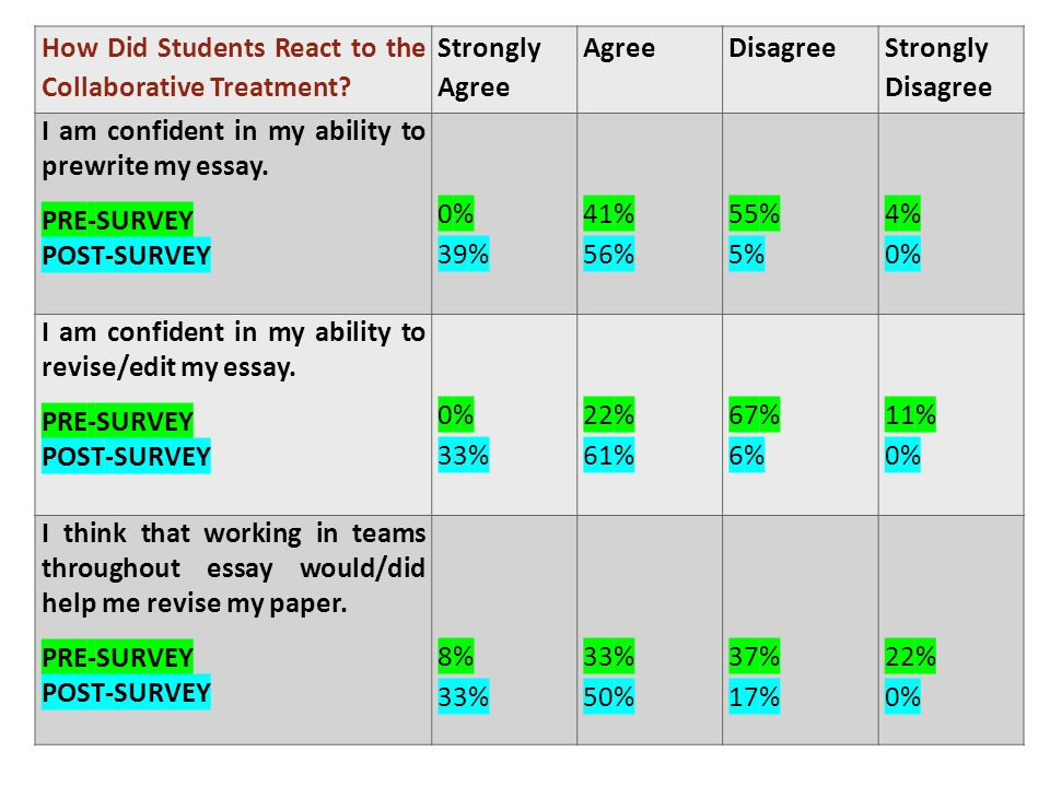 How Did Students React to the Collaborative Treatment.