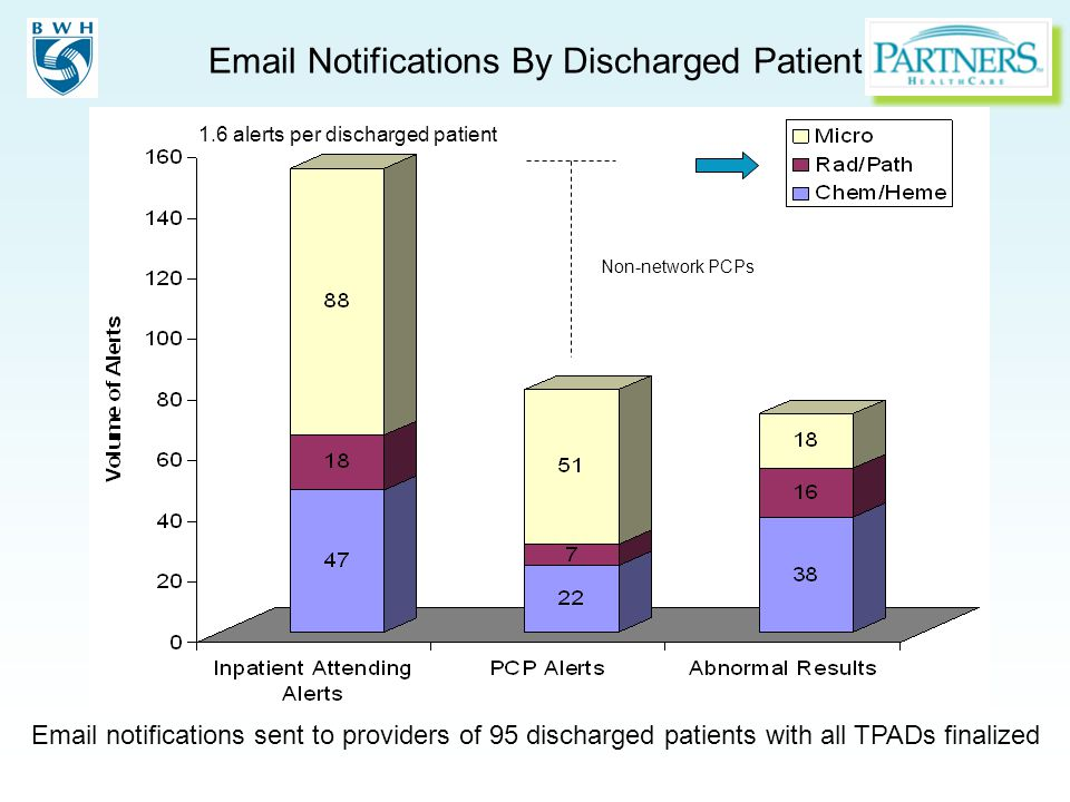 Email notifications sent to providers of 95 discharged patients with all TPADs finalized Non-network PCPs 1.6 alerts per discharged patient Email Notifications By Discharged Patient