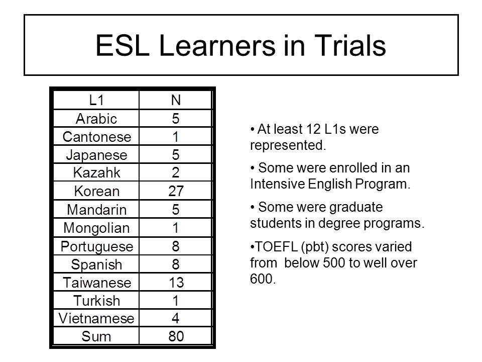 Data Analyses Trends for all 80 ESL students have been reviewed.