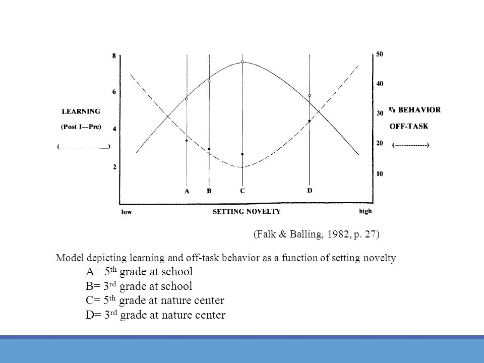 Model depicting learning and off-task behavior as a function of setting novelty A= 5 th grade at school B= 3 rd grade at school C= 5 th grade at nature center D= 3 rd grade at nature center (Falk & Balling, 1982, p.