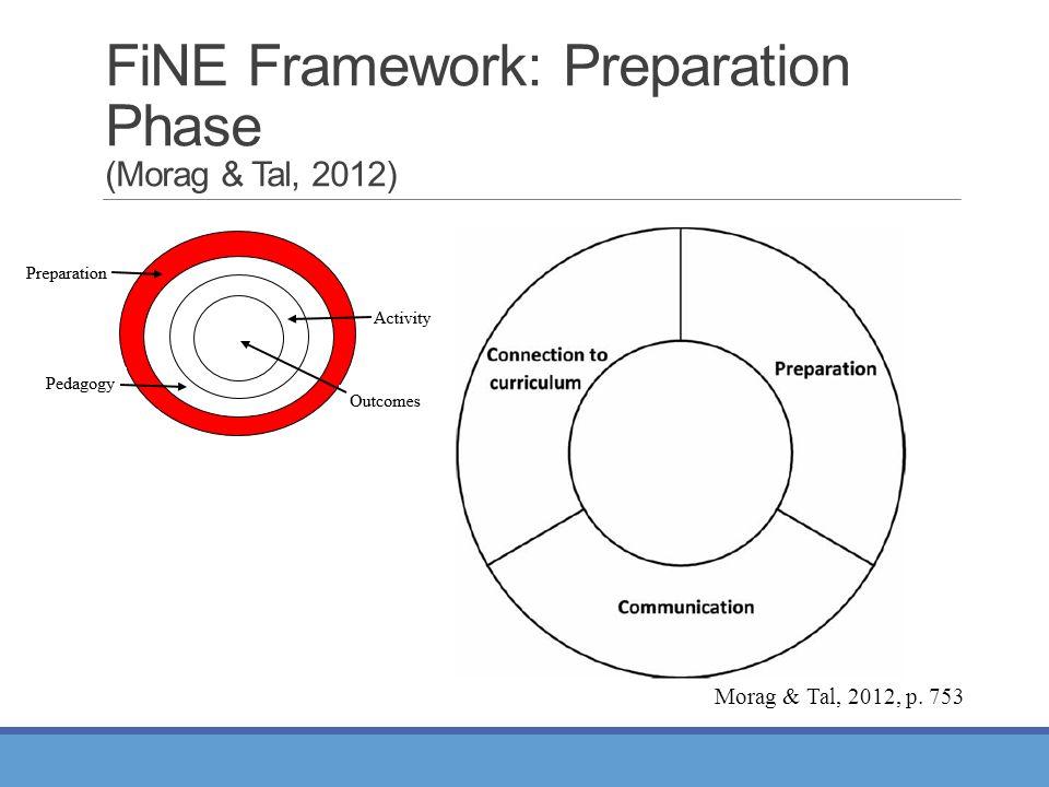 FiNE Framework: Preparation Phase (Morag & Tal, 2012) Morag & Tal, 2012, p. 753