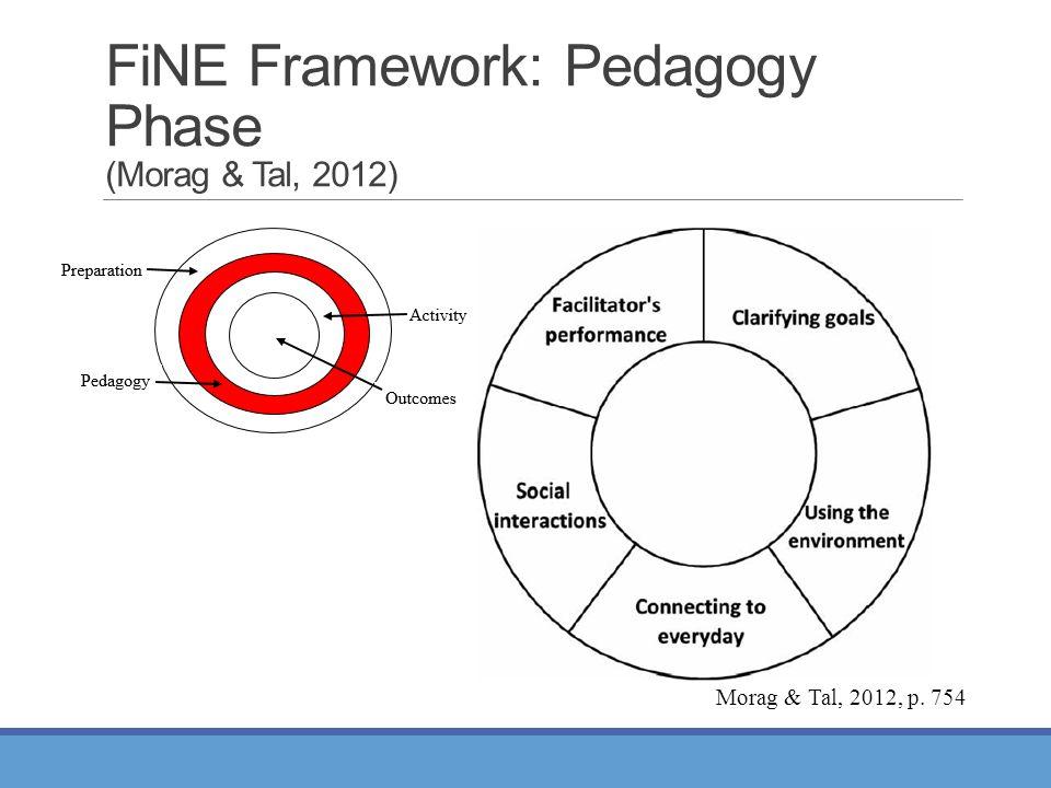 FiNE Framework: Pedagogy Phase (Morag & Tal, 2012) Morag & Tal, 2012, p. 754