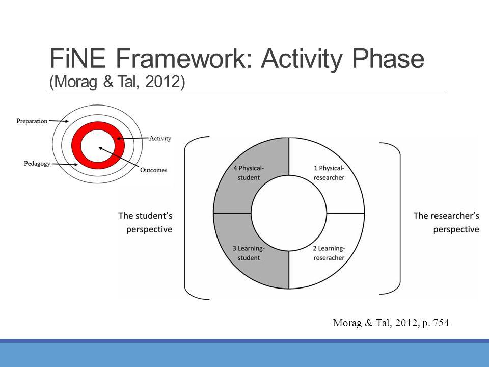 FiNE Framework: Activity Phase (Morag & Tal, 2012) Morag & Tal, 2012, p. 754