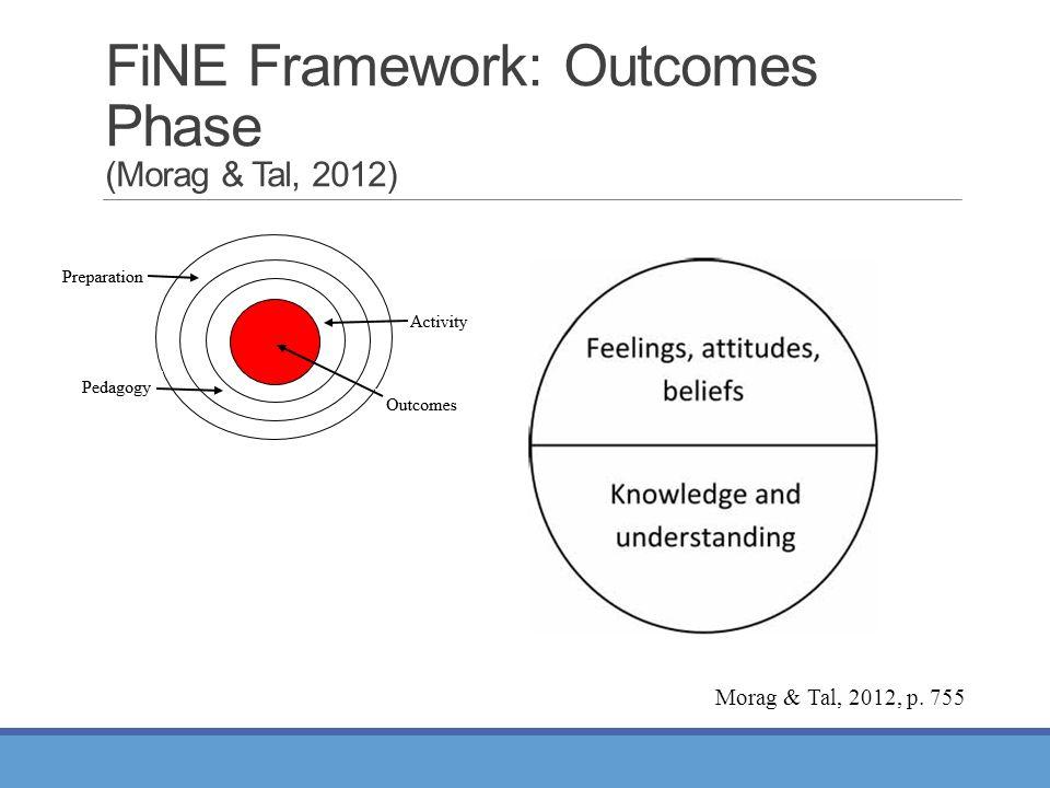 FiNE Framework: Outcomes Phase (Morag & Tal, 2012) Morag & Tal, 2012, p. 755