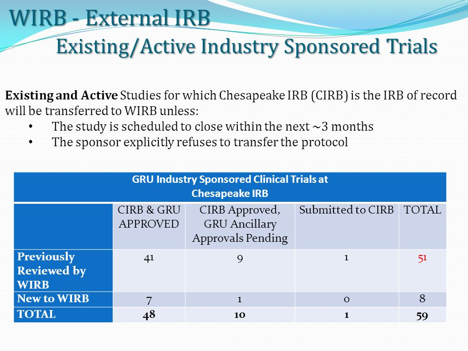 WIRB - External IRB Existing/Active Industry Sponsored Trials Existing and Active Studies for which Chesapeake IRB (CIRB) is the IRB of record will be transferred to WIRB unless: The study is scheduled to close within the next ~3 months The sponsor explicitly refuses to transfer the protocol GRU Industry Sponsored Clinical Trials at Chesapeake IRB CIRB & GRU APPROVED CIRB Approved, GRU Ancillary Approvals Pending Submitted to CIRBTOTAL Previously Reviewed by WIRB 419151 New to WIRB7108 TOTAL4810159