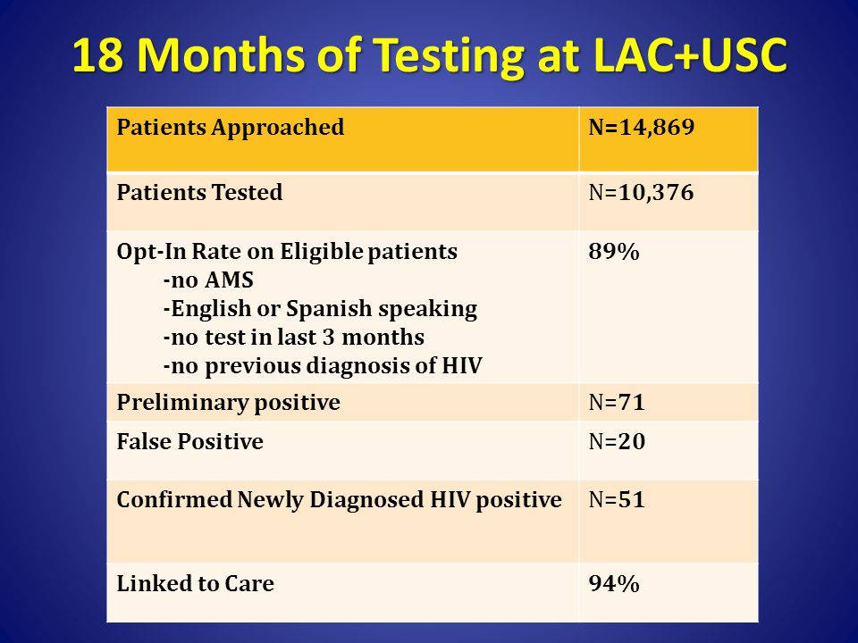 18 Months of Testing at LAC+USC Patients ApproachedN=14,869 Patients TestedN=10,376 Opt-In Rate on Eligible patients -no AMS -English or Spanish speak