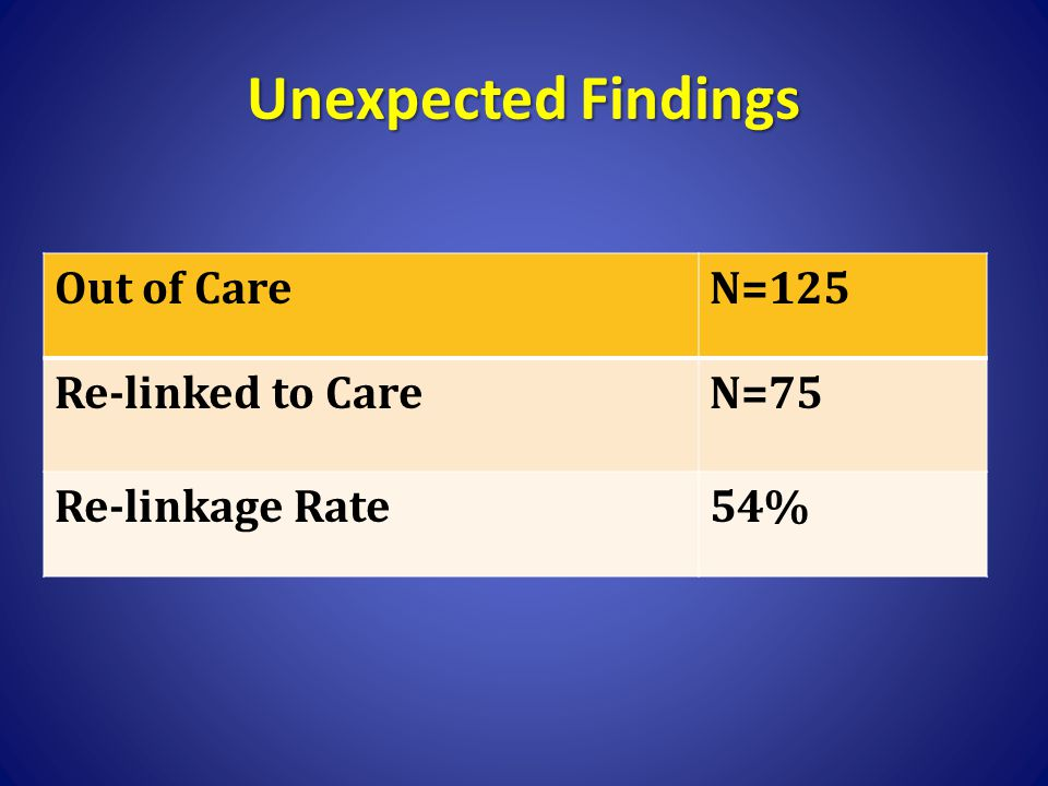 Unexpected Findings Out of CareN=125 Re-linked to CareN=75 Re-linkage Rate54%