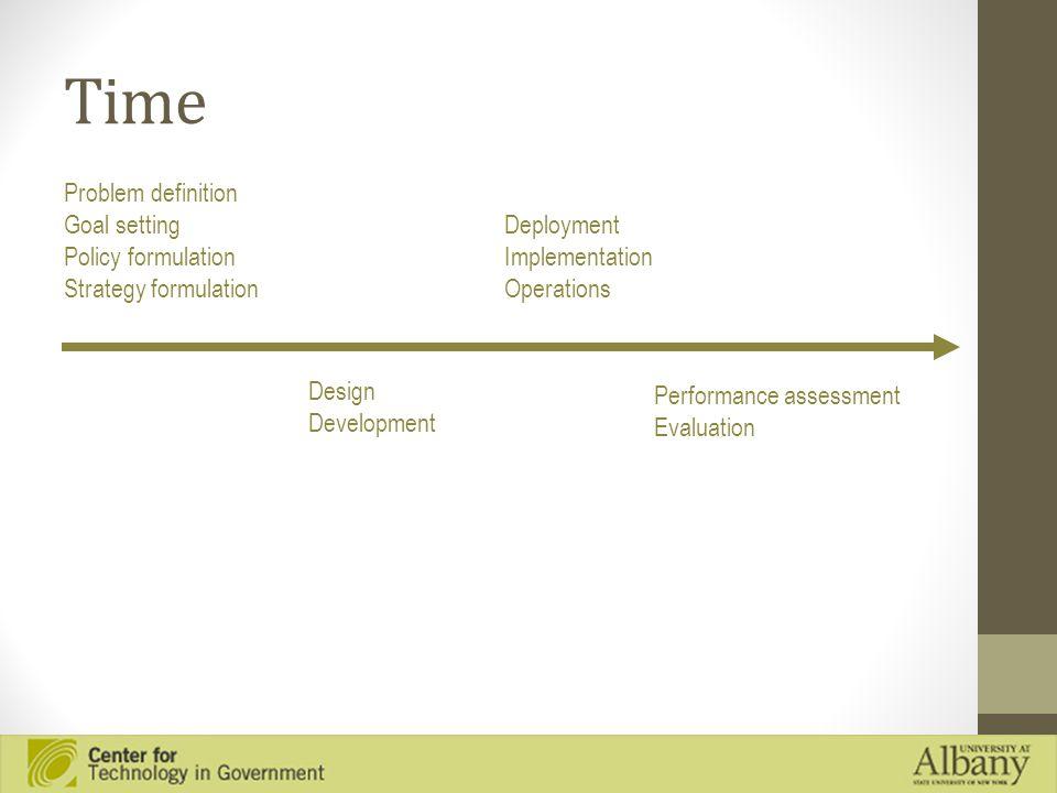 Time Problem definition Goal setting Policy formulation Strategy formulation Design Development Deployment Implementation Operations Performance asses