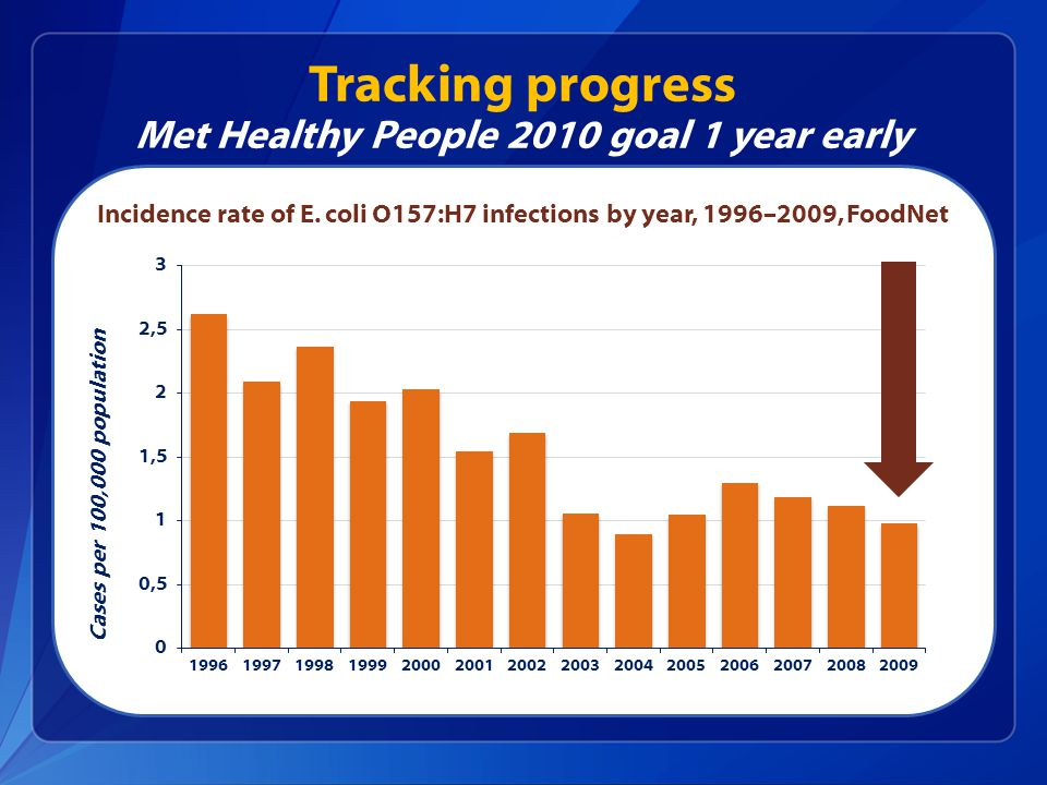 Tracking progress Met Healthy People 2010 goal 1 year early Cases per 100,000 population Incidence rate of E.