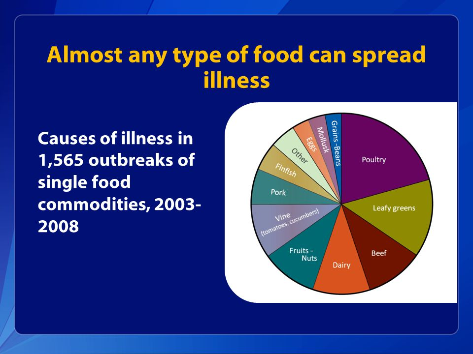 Almost any type of food can spread illness Causes of illness in 1,565 outbreaks of single food commodities, 2003- 2008