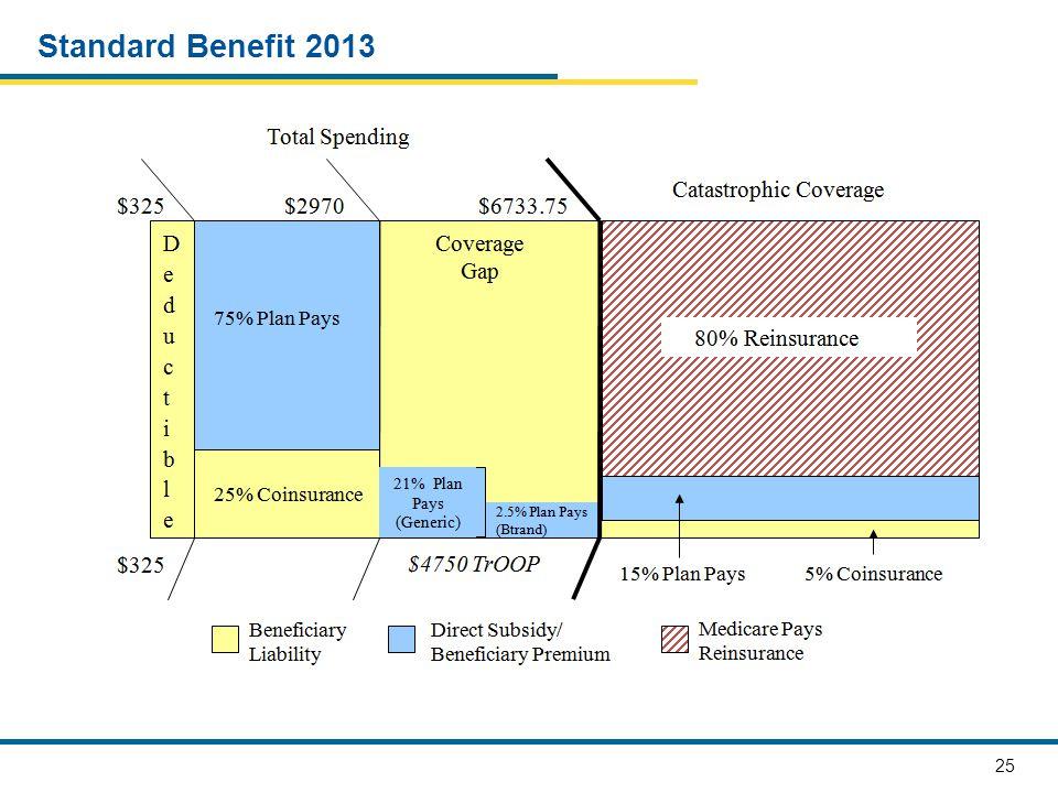 25 Standard Benefit 2013
