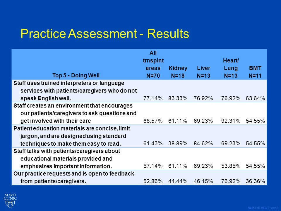 ©2013 MFMER | slide-19 Lessons Learned Assessment of current materials Development of core content Active engagement from a variety of staff