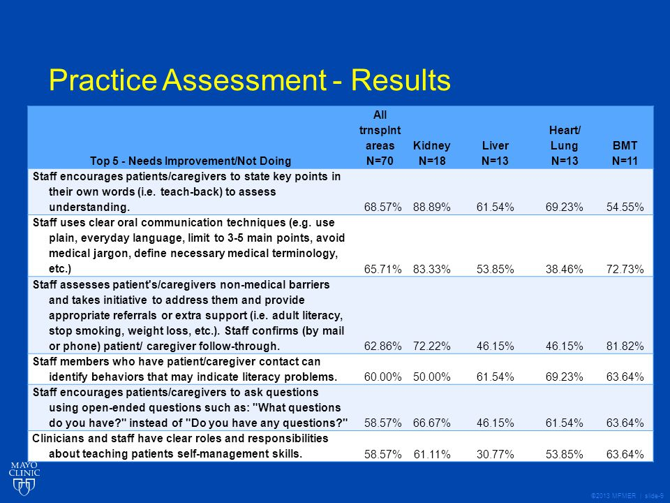 ©2013 MFMER | slide-10 Patient/Caregiver Assessment - Methods Adapted practice assessment for patients/caregivers Defined staff Example: Practice question: Staff uses clear oral communication techniques (e.g.