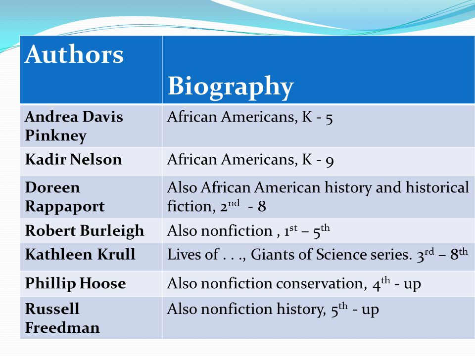 Authors Biography Andrea Davis Pinkney African Americans, K - 5 Kadir NelsonAfrican Americans, K - 9 Doreen Rappaport Also African American history and historical fiction, 2 nd - 8 Robert BurleighAlso nonfiction, 1 st – 5 th Kathleen KrullLives of..., Giants of Science series.