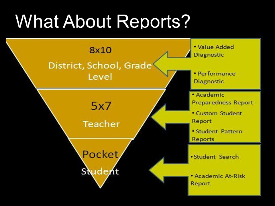 What About Reports