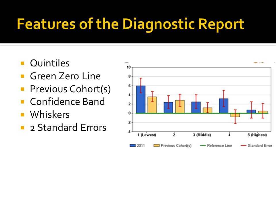  Quintiles  Green Zero Line  Previous Cohort(s)  Confidence Band  Whiskers  2 Standard Errors