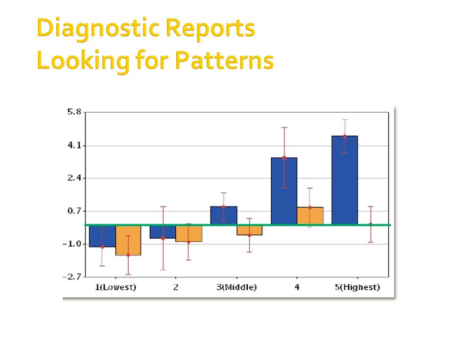 Diagnostic Reports Looking for Patterns