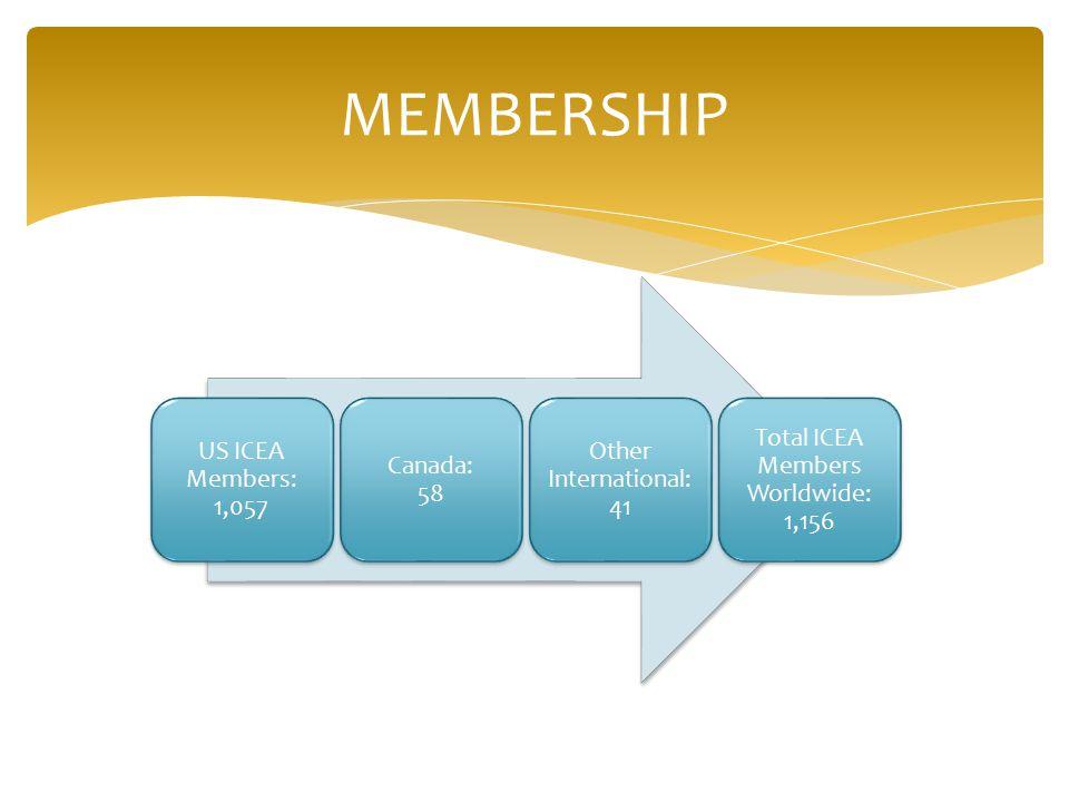 MEMBERSHIP US ICEA Members: 1,057 Canada: 58 Other International: 41 Total ICEA Members Worldwide: 1,156