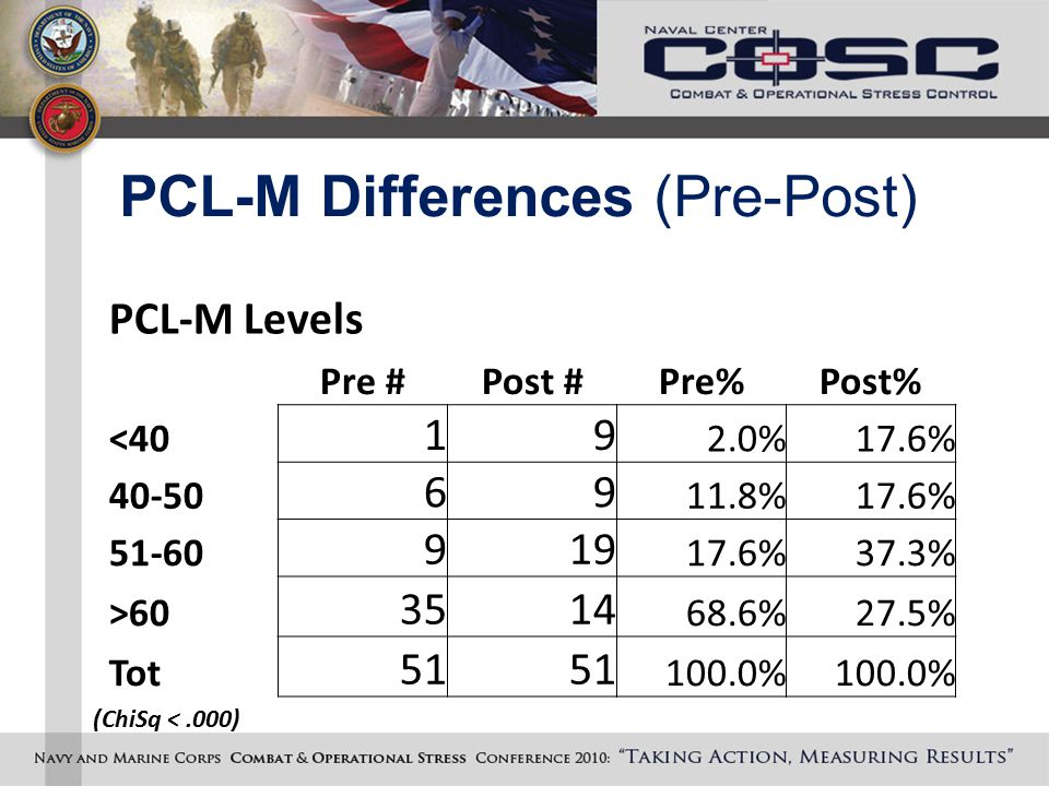 PCL-M Differences (Pre-Post) PCL-M Levels Pre #Post #Pre%Post% <40 19 2.0%17.6% 40-50 69 11.8%17.6% 51-60 919 17.6%37.3% >60 3514 68.6%27.5% Tot 51 100.0% (ChiSq <.000)