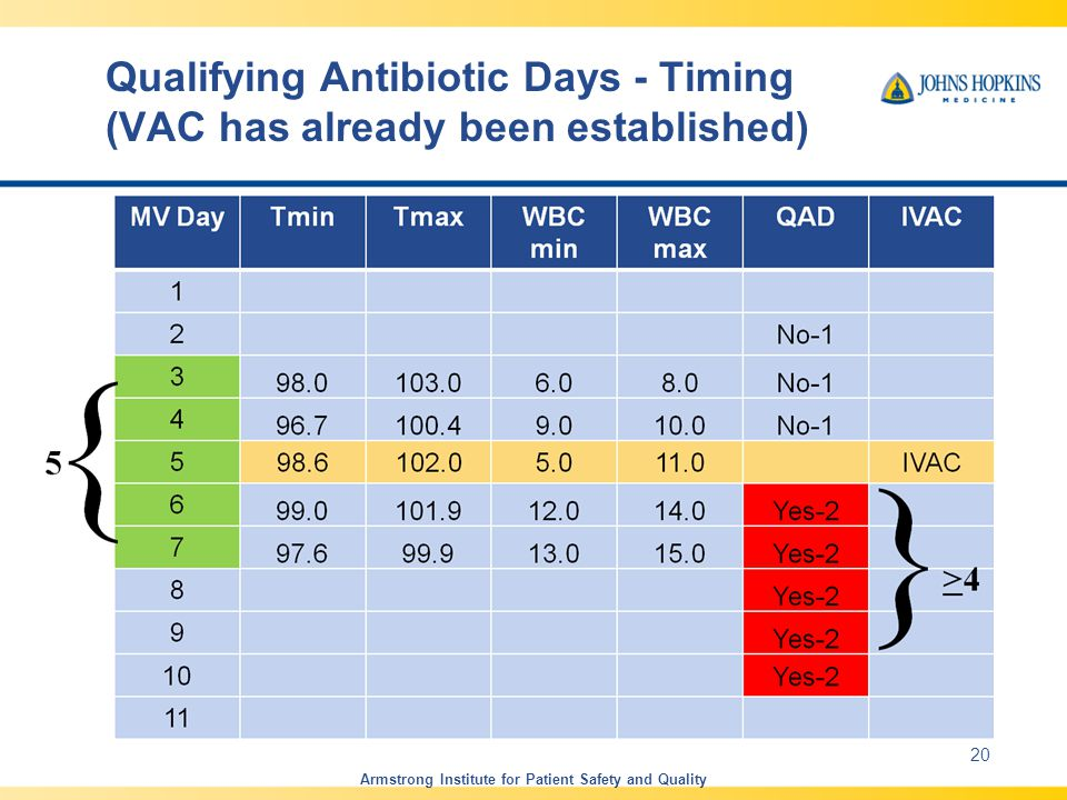 Qualifying Antibiotic Days - Timing (VAC has already been established) Armstrong Institute for Patient Safety and Quality 20