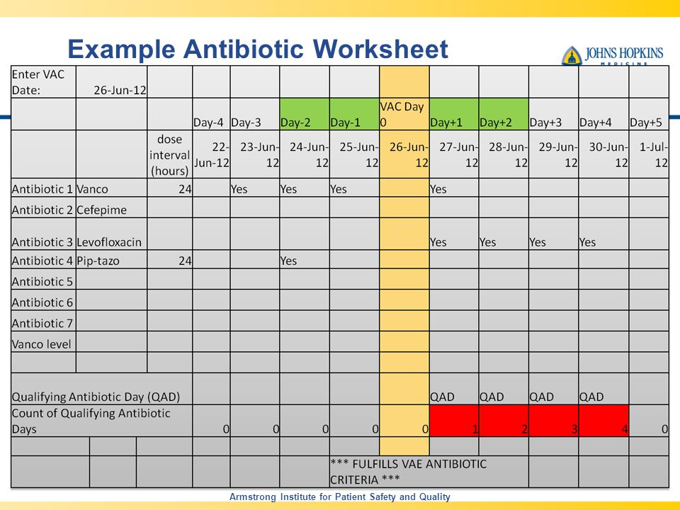 Example Antibiotic Worksheet Armstrong Institute for Patient Safety and Quality 21