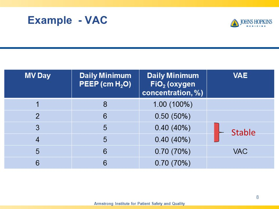 Example – no VAC Armstrong Institute for Patient Safety and Quality 9 Unstable