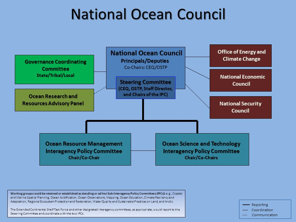 Principals/Deputies Principals/Deputies Co-Chairs: CEQ/OSTP National Ocean Council Steering Committee (CEQ, OSTP, Staff Director, and Chairs of the IP