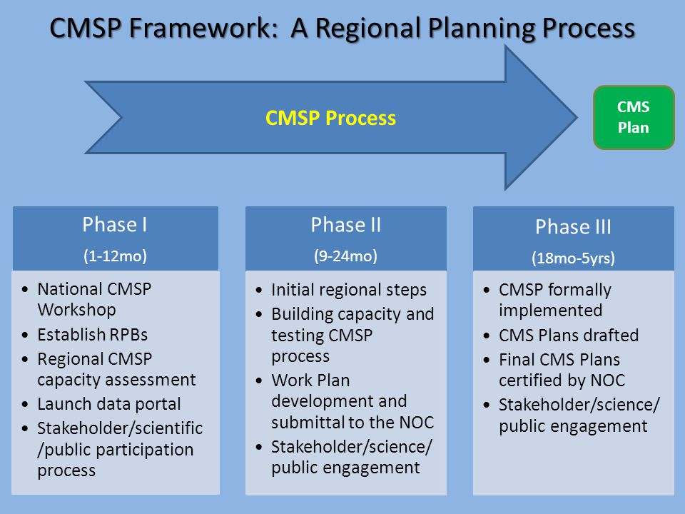 CMSP Framework: A Regional Planning Process CMS Plan CMSP Process Phase I (1-12mo) National CMSP Workshop Establish RPBs Regional CMSP capacity assessment Launch data portal Stakeholder/scientific /public participation process Phase II (9-24mo) Initial regional steps Building capacity and testing CMSP process Work Plan development and submittal to the NOC Stakeholder/science /public engagement Phase III (18mo-5yrs) CMSP formally implemented CMS Plans drafted Final CMS Plans certified by NOC Stakeholder/science /public engagement