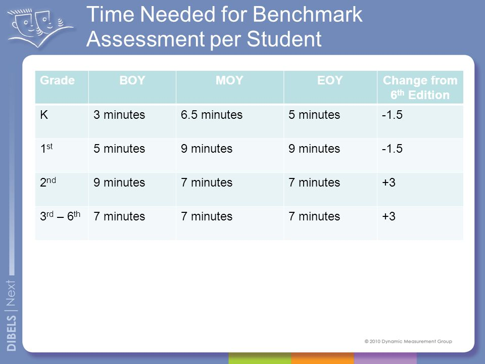 Time Needed for Benchmark Assessment per Student GradeBOYMOYEOYChange from 6 th Edition K3 minutes6.5 minutes5 minutes-1.5 1 st 5 minutes9 minutes -1.5 2 nd 9 minutes7 minutes +3 3 rd – 6 th 7 minutes +3