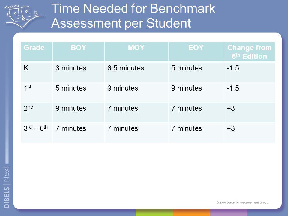 Time Needed for Benchmark Assessment per Student GradeBOYMOYEOYChange from 6 th Edition K3 minutes6.5 minutes5 minutes-1.5 1 st 5 minutes9 minutes -1.