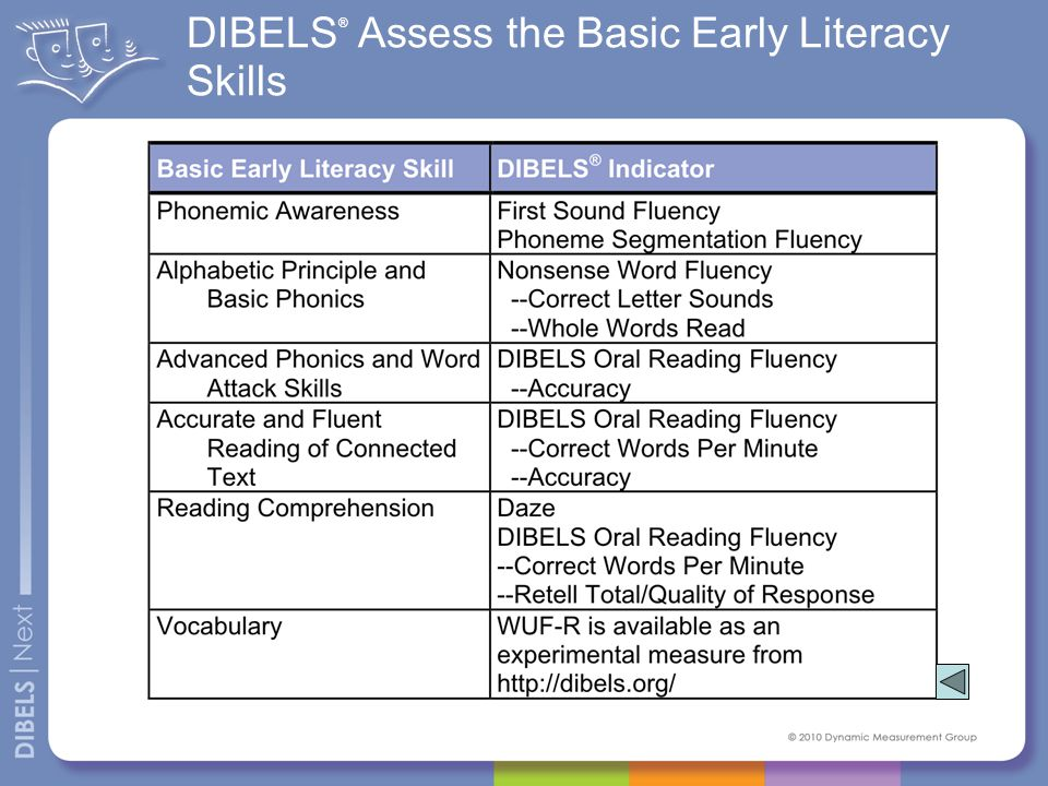 DIBELS ® 6th Edition Research References http://dibels.org/pubs.html 9 A comprehensive collection of research publications related to DIBELS (14 pages).