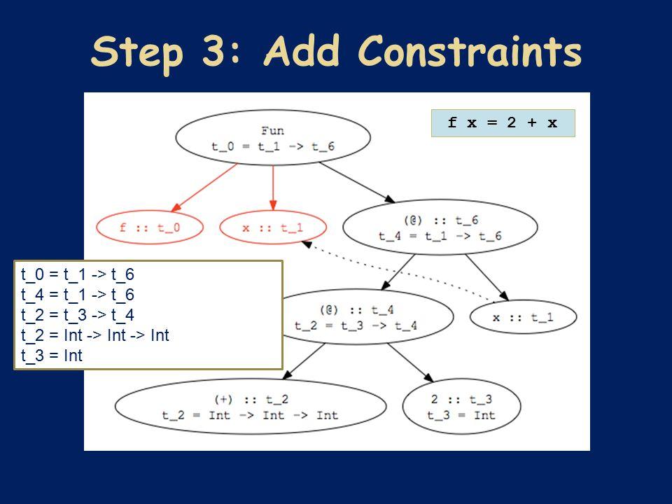 f x = 2 + x t_0 = t_1 -> t_6 t_4 = t_1 -> t_6 t_2 = t_3 -> t_4 t_2 = Int -> Int -> Int t_3 = Int