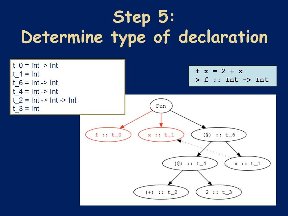f x = 2 + x > f :: Int -> Int t_0 = Int -> Int t_1 = Int t_6 = Int -> Int t_4 = Int -> Int t_2 = Int -> Int -> Int t_3 = Int