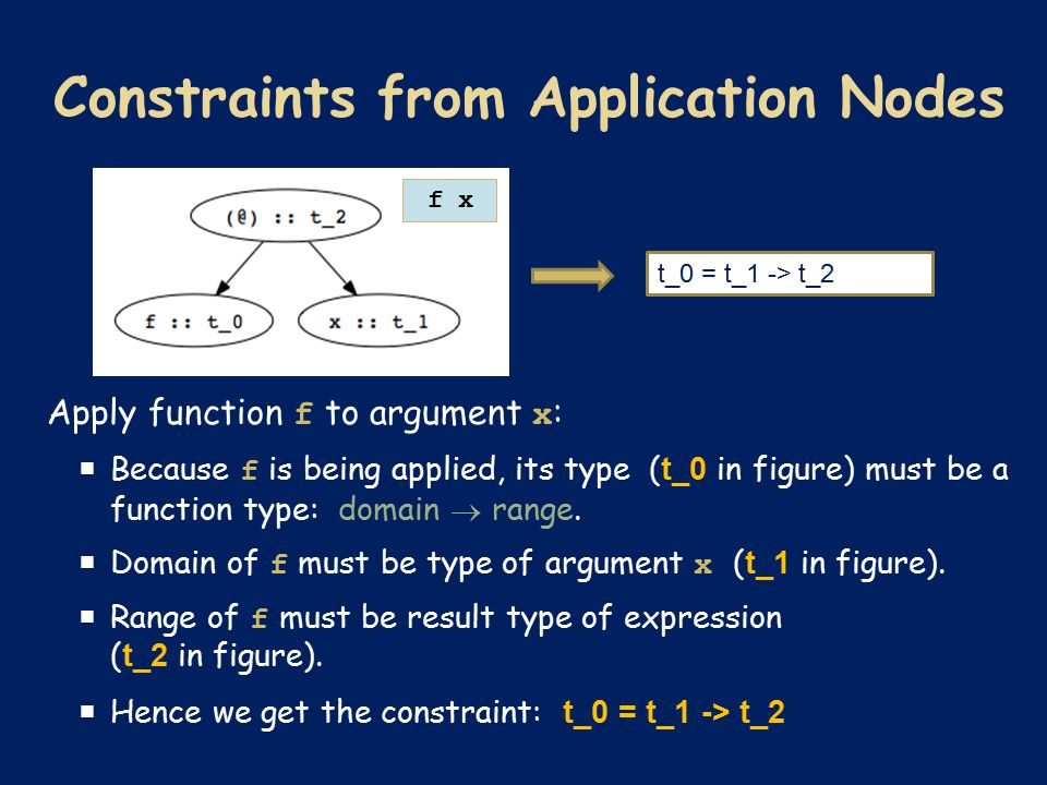 Apply function f to argument x :  Because f is being applied, its type ( t_0 in figure) must be a function type: domain  range.  Domain of f must b