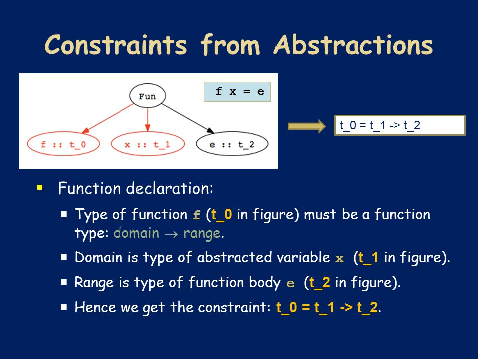  Function declaration:  Type of function f ( t_0 in figure) must be a function type: domain  range.  Domain is type of abstracted variable x ( t_1