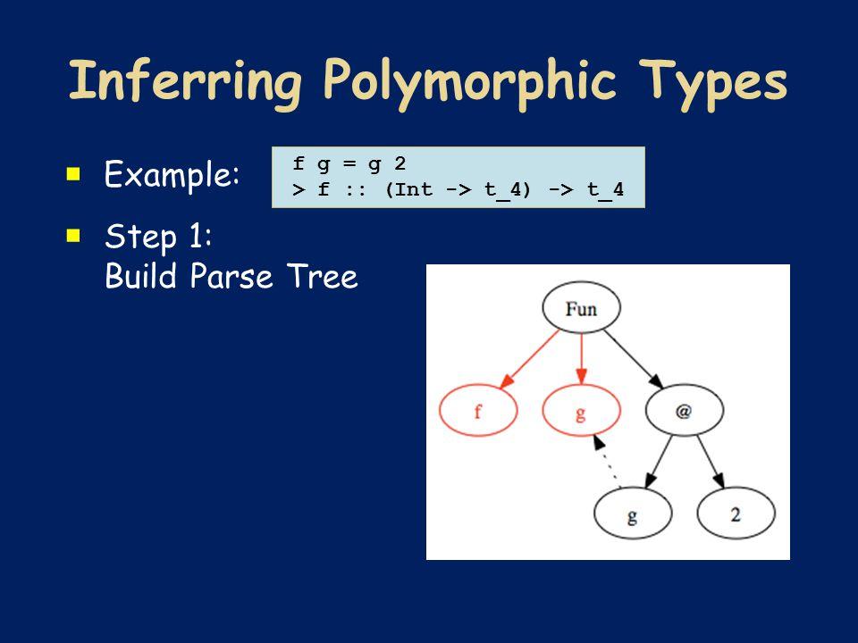  Example:  Step 1: Build Parse Tree f g = g 2 > f :: (Int -> t_4) -> t_4
