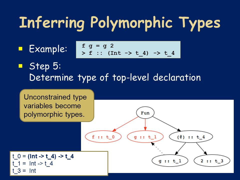  Example:  Step 5: Determine type of top-level declaration f g = g 2 > f :: (Int -> t_4) -> t_4 t_0 = (Int -> t_4) -> t_4 t_1 = Int -> t_4 t_3 = Int Unconstrained type variables become polymorphic types.