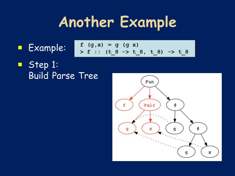 Example:  Step 1: Build Parse Tree f (g,x) = g (g x) > f :: (t_8 -> t_8, t_8) -> t_8